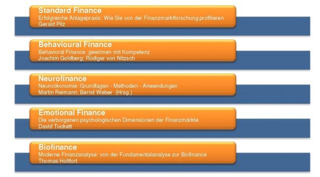 Grafik Finanzen