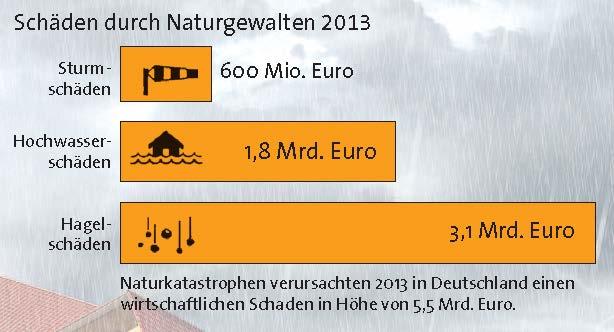 Quelle: GDV Naturgefahrenreport 2014