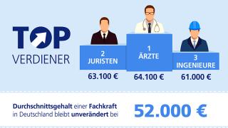 Grafik Durchschnittsgehalt einer Fachkraft