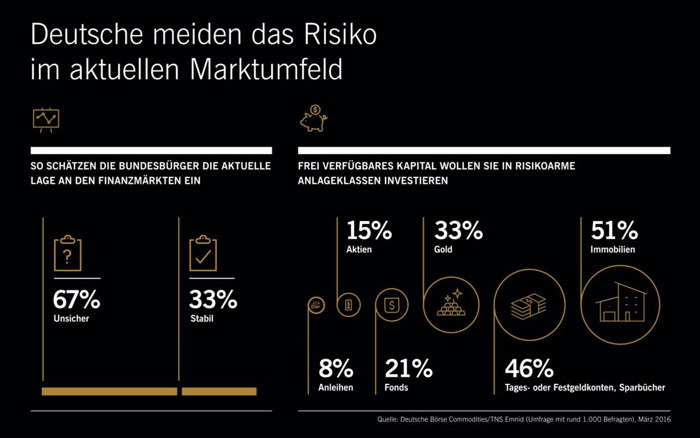Emnid-Umfrage: Deutsche vertrauen auf Beton, Gold und Bares