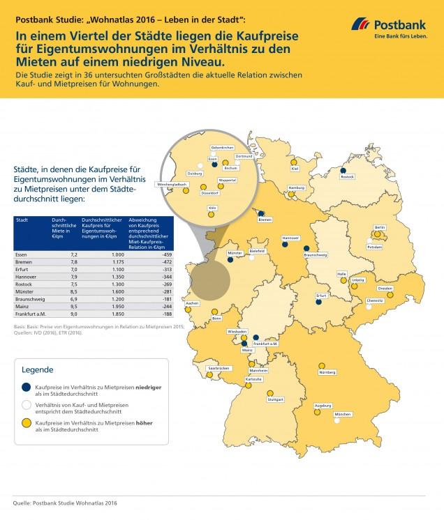 Postbank-Studie: Wo sich der Immobilienkauf richtig lohnt