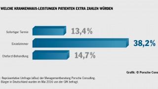 Grafik zu Krankenhaus-leistungen