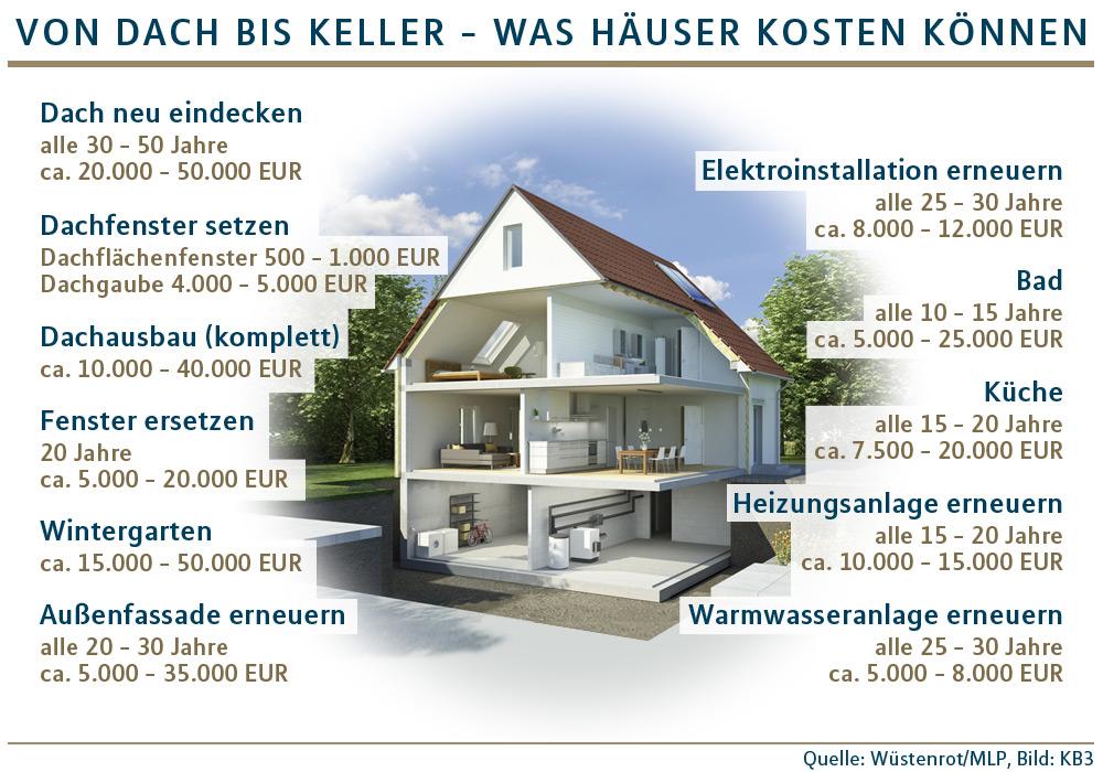 Grafik Kosten Haus