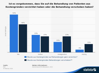 statistic_id167478_verzicht-auf-behandlungen-von-patienten-aus-kostengruenden-2016
