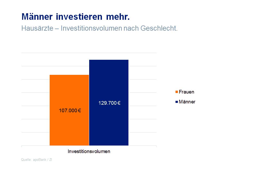 Grafik zu Investitionsvolumina bei Praxisgründung