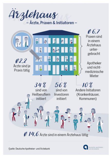 Grafik zu Gründungsgeschehen bei Ärzten