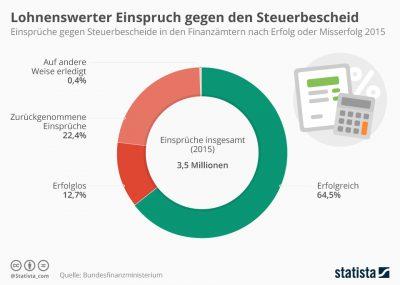 infografik_5825_einspruch_beim_finanzmat_lohnt_n