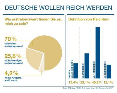 """Eine GfK-Studie im Auftrag der RWB Group zeigt: Deutsche wollen reich werden. Weiterer Text über ots und www.presseportal.de/nr/122777 / Die Verwendung dieses Bildes ist für redaktionelle Zwecke honorarfrei. Veröffentlichung bitte unter Quellenangabe: """"obs/RWB Group AG"""""""