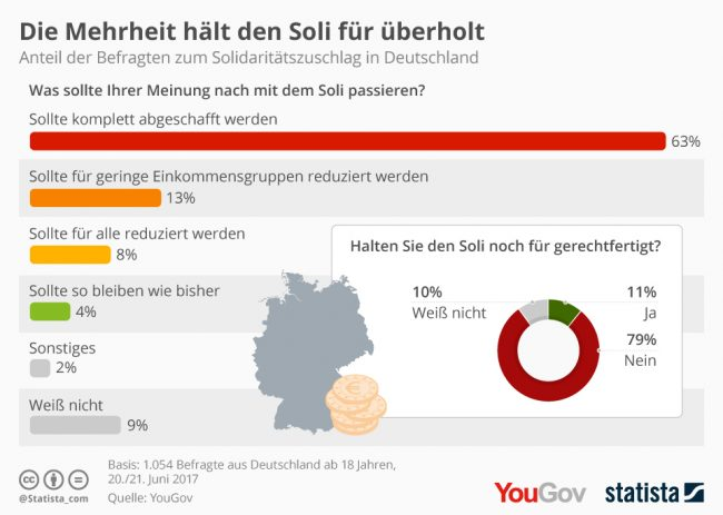 Grafik zum Solidaritätszuschlag in Deutschland
