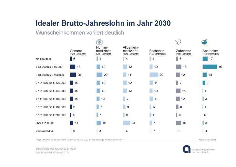 apoBank-Studie_Heilberuf-2030_Grafiken-zu-PM_Seite_09