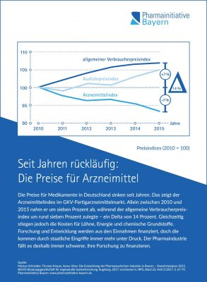 Grafik: Pharmainitiative Bayern.