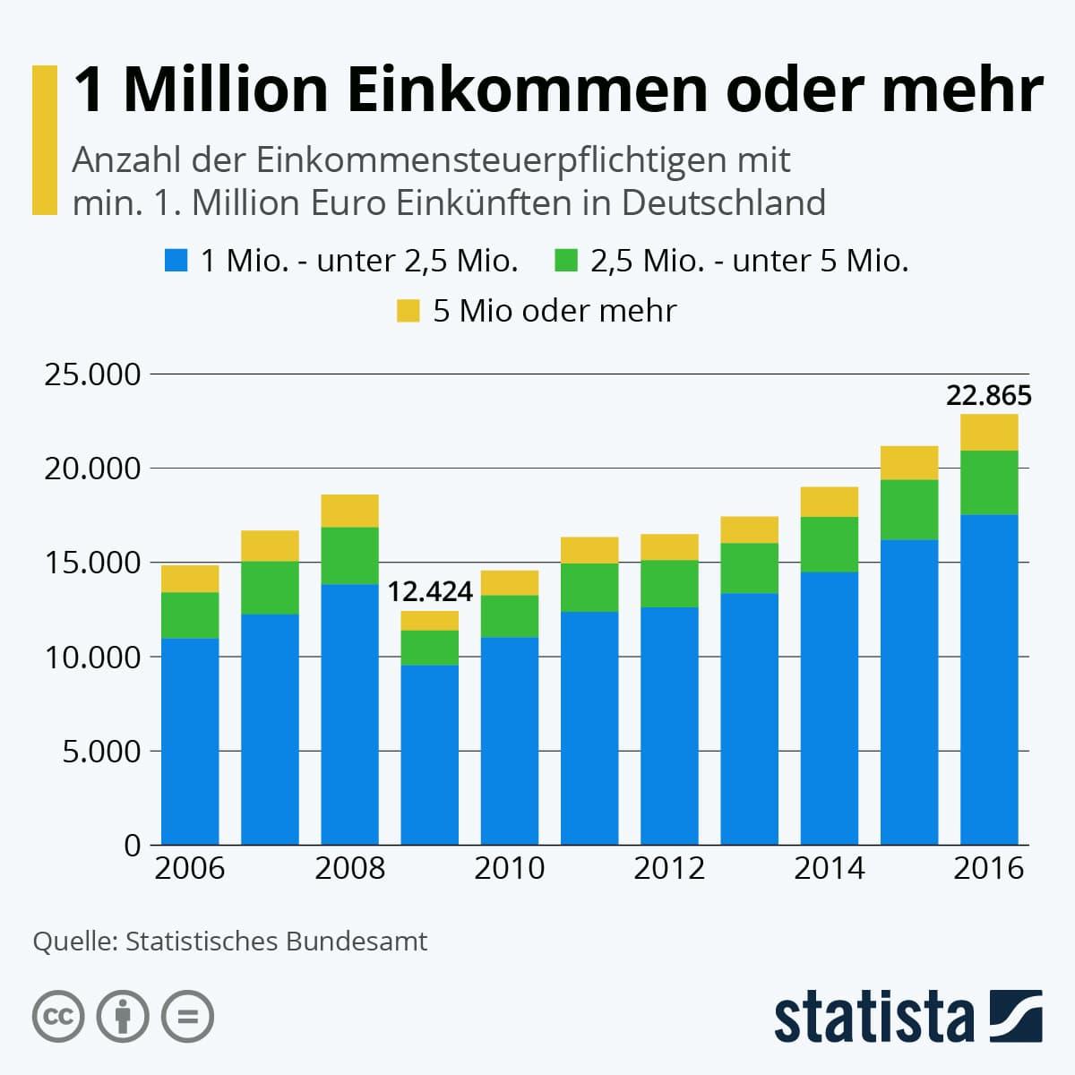 Millionäre in Deutschland