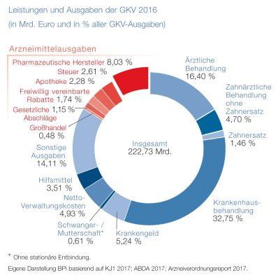 Leistungen und Ausgaben GKV 2016. Quelle: obs/BPI Bundesverband der Pharmazeutischen Industrie