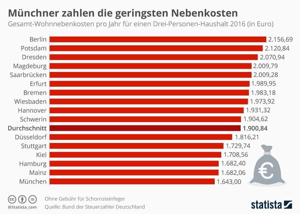 Nebenkosten in München