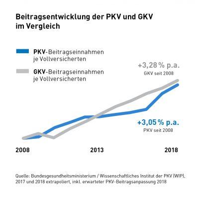 Beitragsentwicklung GKV und PKV