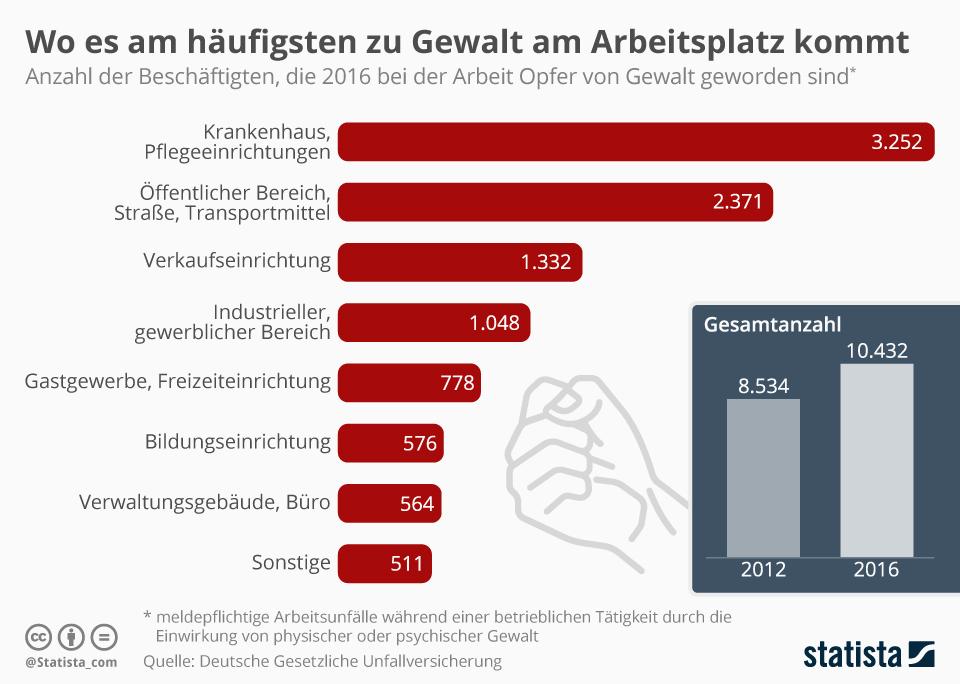 Grafik: Opfer von Gewalt am Arbeitsplatz