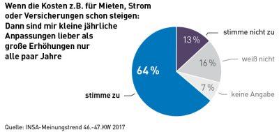 Insa-Umfrage Beitragserhöhung Krankenkasse