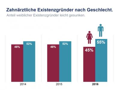 Zahnärztliche Existenzgründer nach Geschlecht - Grafik