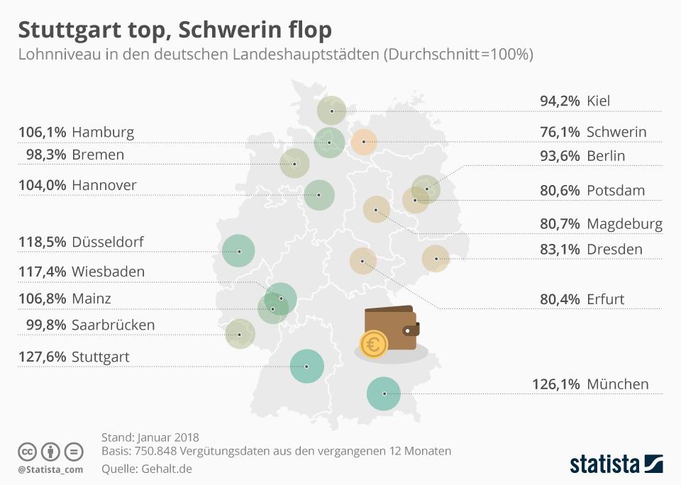 Gehaltsniveau Deutschland, Lohnniveau