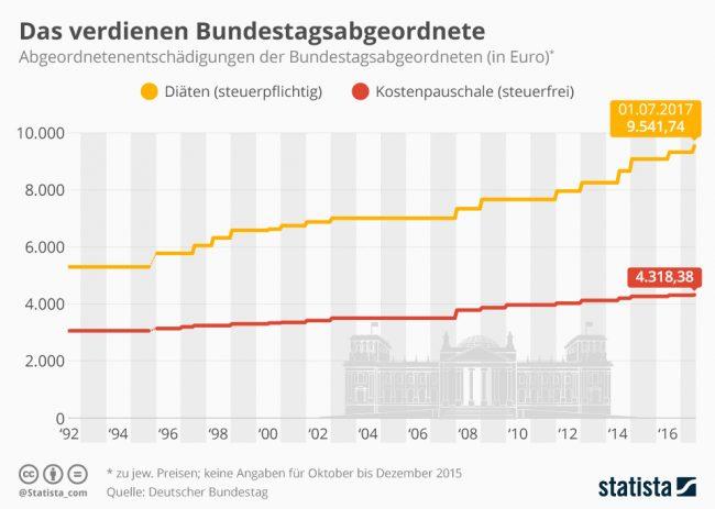 infografik_diaeten_der_bundestagsabgeordneten_n