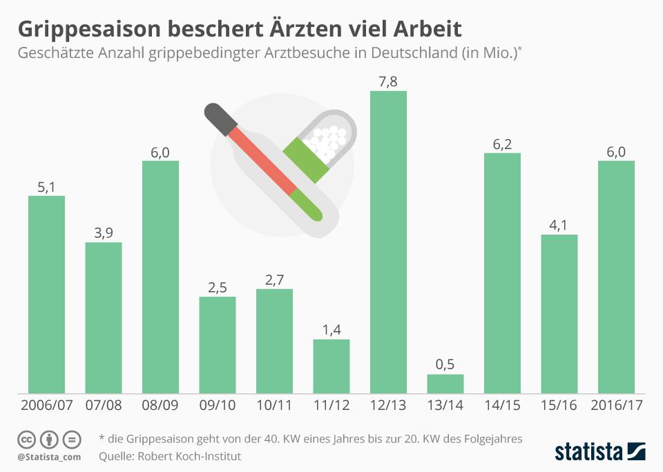 infografik_grippebedingte_arztbesuche_in_deutschland_n