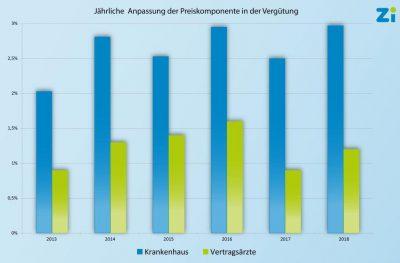 Entwicklung der Preiskomponente der Jahre 2013 - 2018.