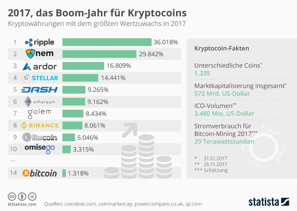 infografik_12453_kryptowaehrungen_mit_dem_groessten_wertzuwachs_n