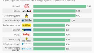 infografik_zinssenkungen_der_lebensversicherer_n