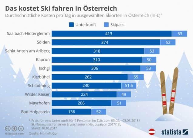 das_kostet_ski_fahren_in_oesterreich_n