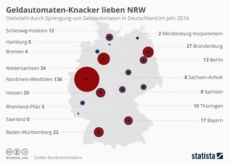 Die Grafik zeigt die Fälle von Diebstahl durch Sprengung von Geldautomaten in den einzelnen Bundesländern im Jahr 2016.