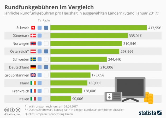 Infografik Rundfunkgebühren Ländervergleich