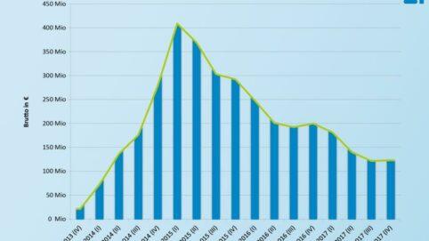 Grafik Ausgaben für Arzneimittel