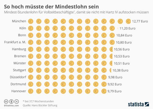 Infografik Mindestlohn