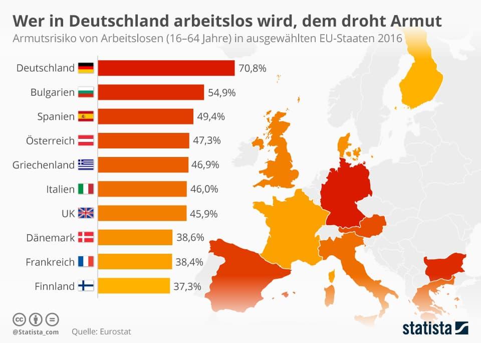 Armutsrisiko in Deutschland