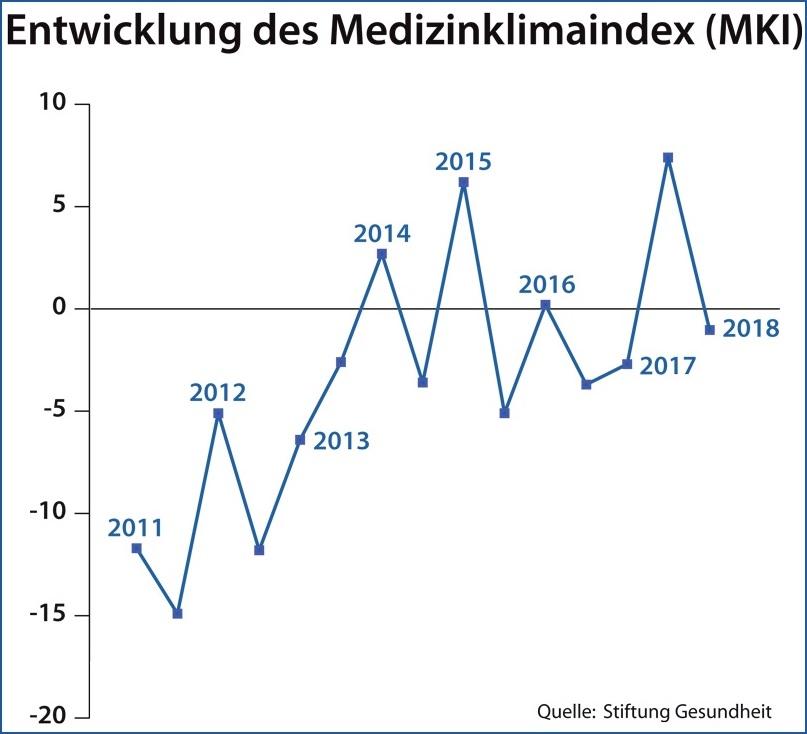 Medizinklimaindex 2018