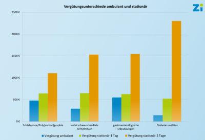 Zentralinstitut für die kassenärztliche Versorgung in Deutschland (Zi): Vergütungsunterschiede ambulant zu stationär 2018.