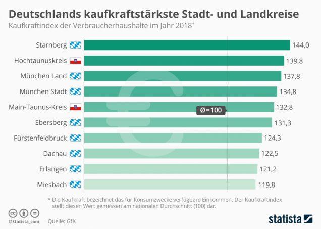 Kaufkraft Deutschland