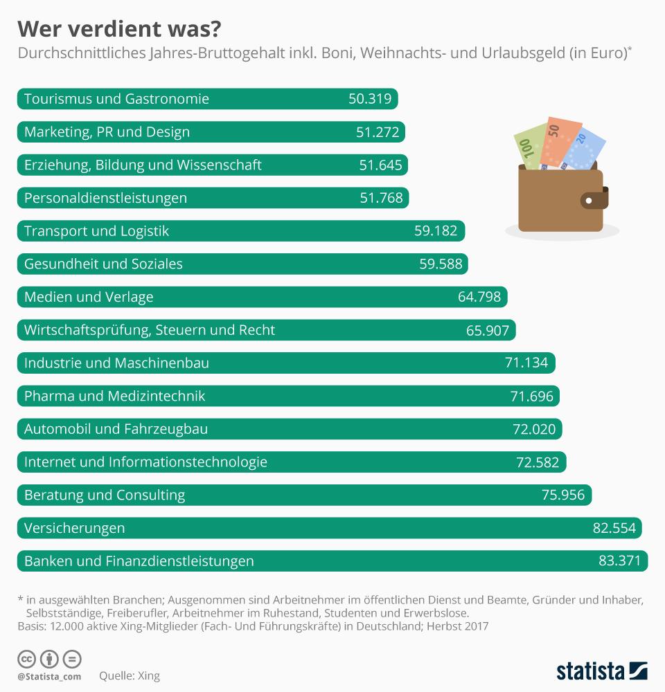 Infografik Jahres-Bruttogehalt nach Branchen