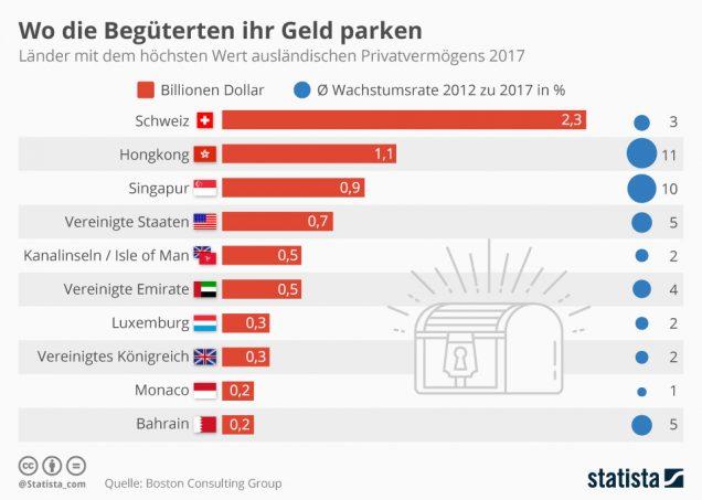 Infografik ausländisches Privatvermögen in Ländern