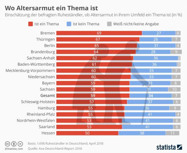 Infografik Altersarmut