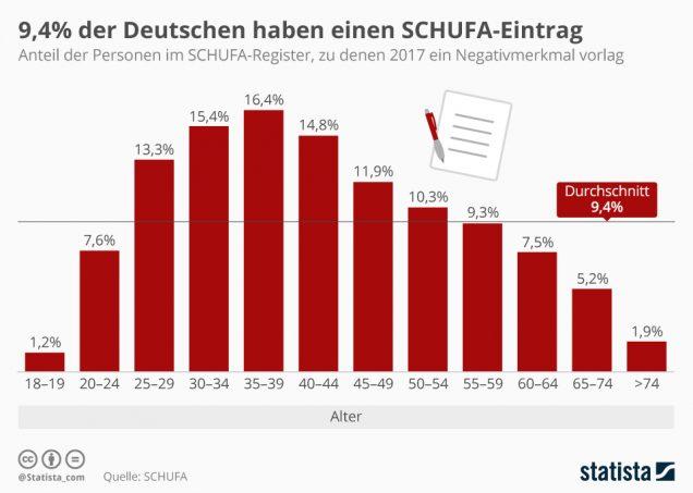 Infografik Schufa-Eintrag