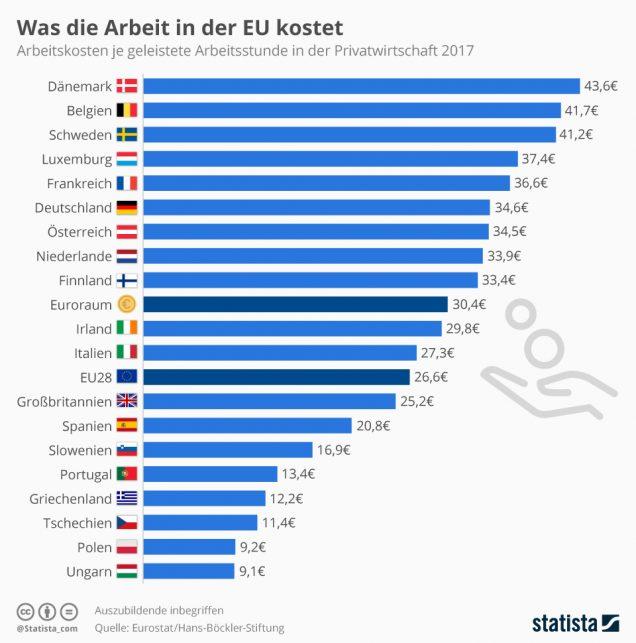 Infografik Arbeitskostenvergleich EU