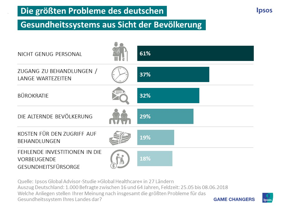 Ipsos-PI_Healthcare_Concerns_Problems_Juli2018