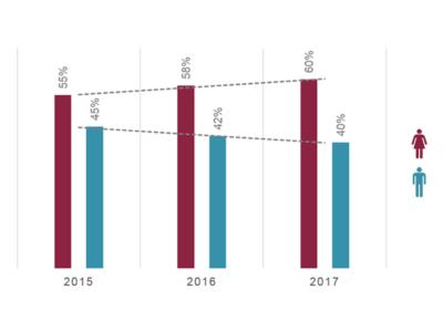 Apothekengründungen 2017