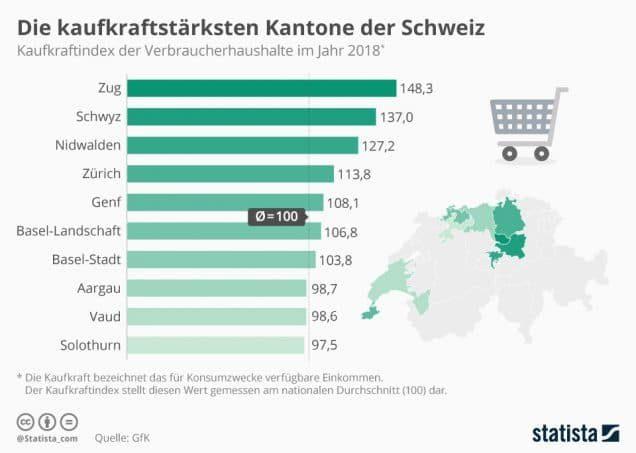 Kaufkraft Schweiz Infografik