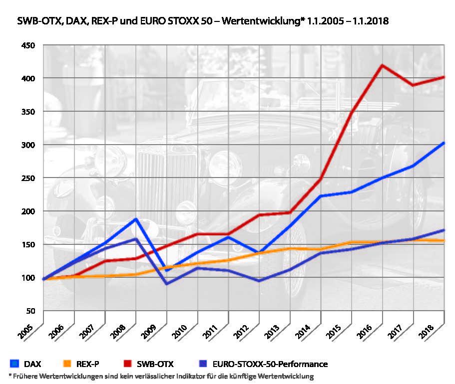 Grafik_Autoklassik1