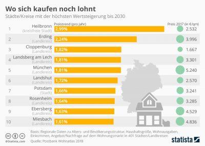 Infografik Immobilienkauf