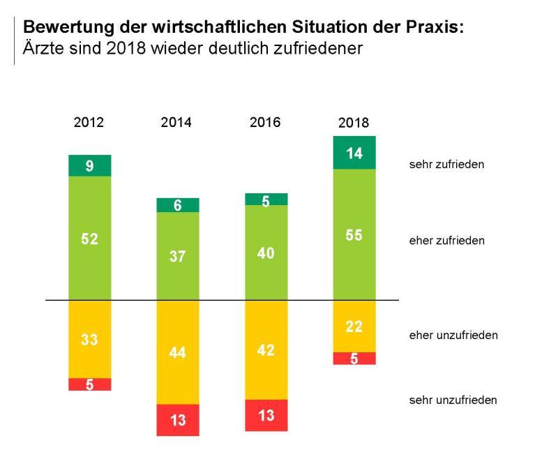 Grafik zur Bewetrtung der wirtschaftlichen Situation der Praxis durch Ärzte 2018