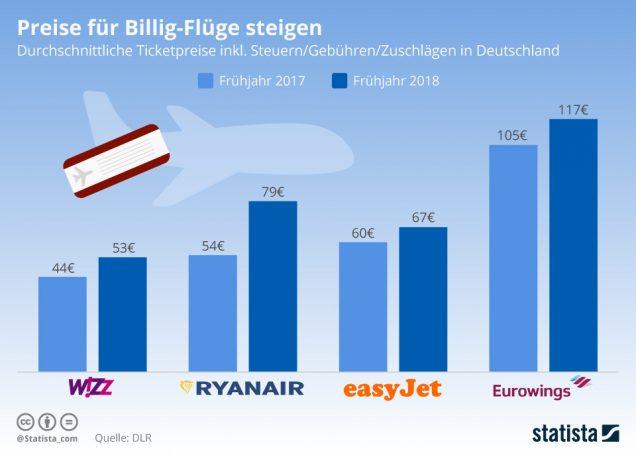 Infografik Preise für Billigflüge