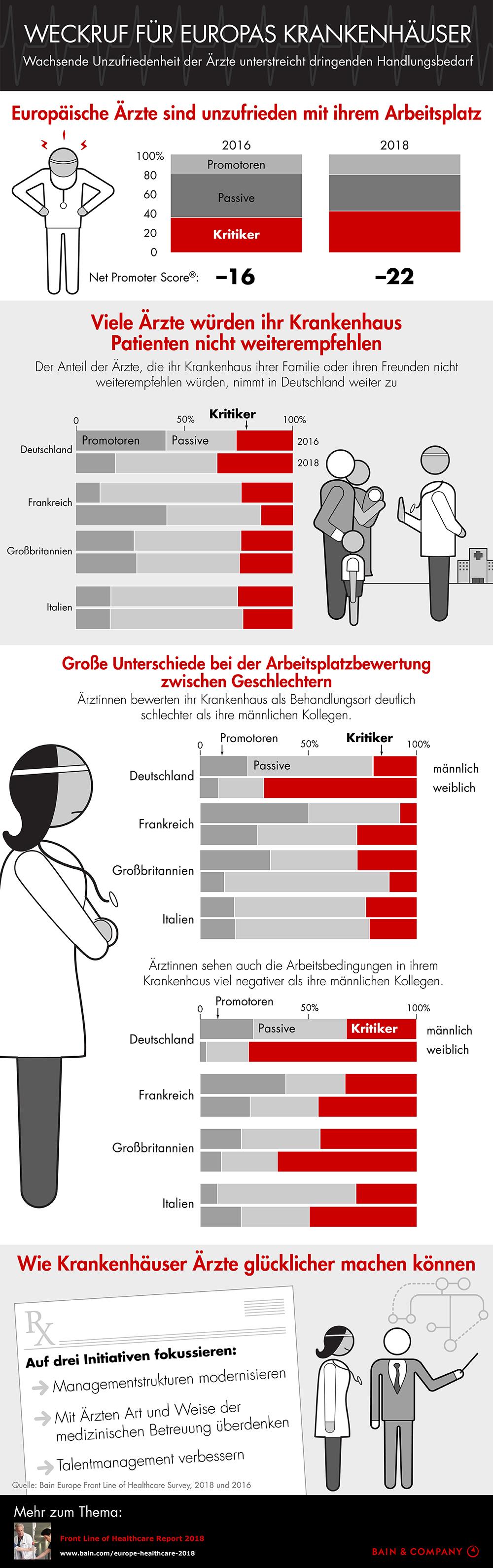Bain-Studie zum europäischen Gesundheitswesen